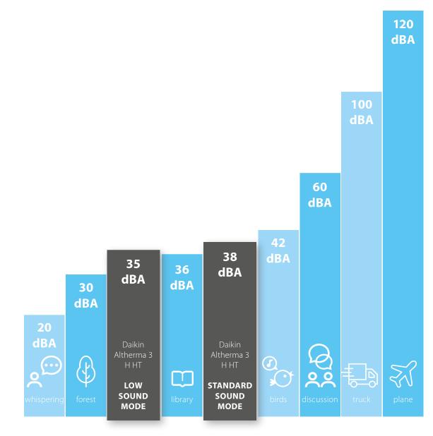 Tabell med exempel på olika ljudnivåer