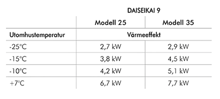 Effekttabell för Toshiba Daiseikai 9