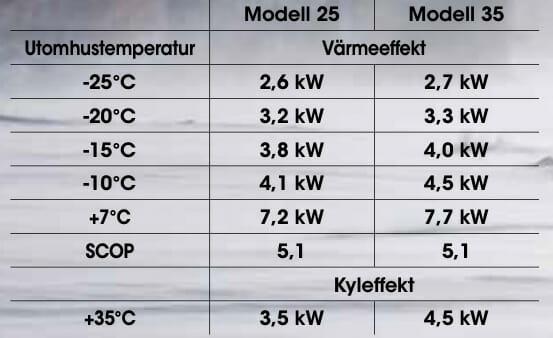 Temperature och effekt på Toshiba Shorai Edge