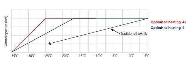 Effektdiagram för XRH